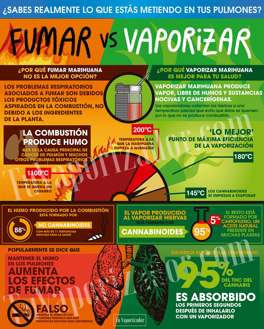 Vaporizar es mejor que Fumar. ¿Por qué?